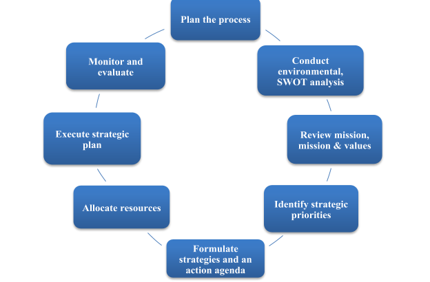 Strategic Planning Process, Chambers & Associates, Business Management in Toronto